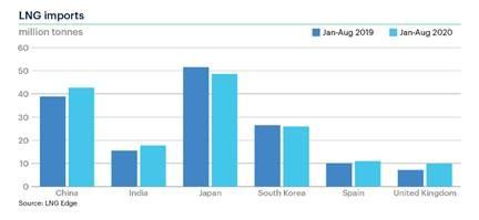 Spot LNG gains on Australia 3