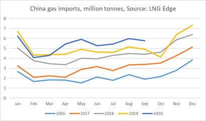 China gas imports graph img