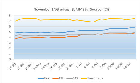 November LNG prices graph
